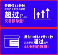 """阿里巴巴全球速卖通发布2019""""双11""""战报"""