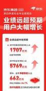 京东集团发布2019年第四季度全年业绩