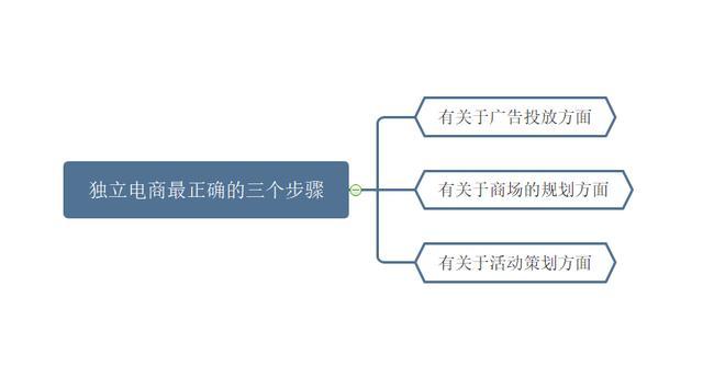 独立电商最正确的三个步骤,这样做才能成,独立电商须知